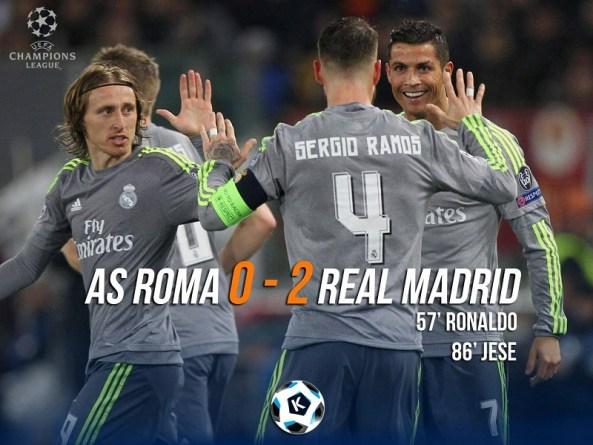 Real Madrid Beats Roma