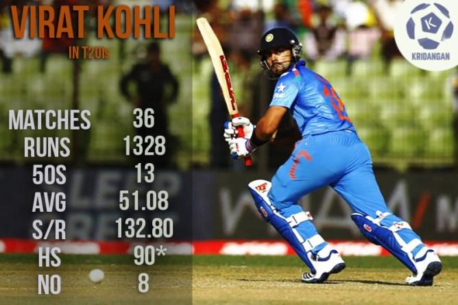 Kohli Stats