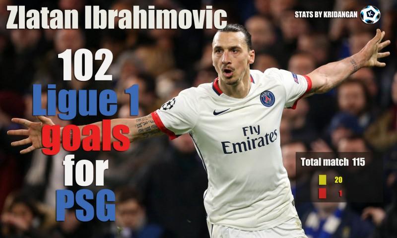 Zlatan Ibrahimovic Ligue 1 stats