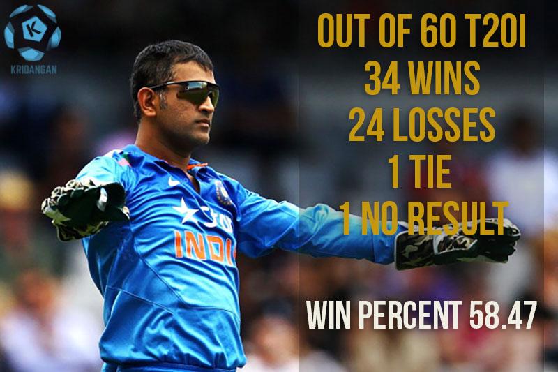 Dhoni stats