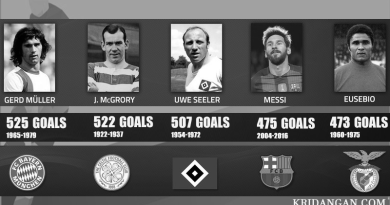 Top 5 european goalscoring leaders for a single club