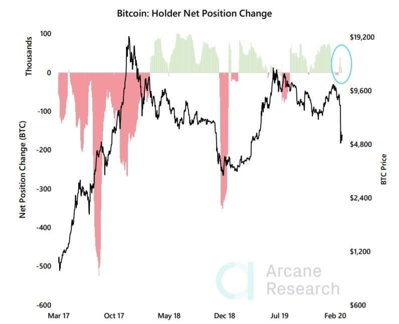 Dip Avcılığı mı yoksa Zirve Satışı Mı? İşte Bitcoin HODLers'ının Stratejisi 5