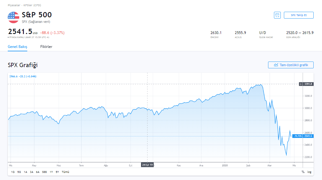 Dünya Borsaları İvme Kaybederken, Bitcoin ve Altcoin'ler Hafta Sonuna Kötü Başladı 8
