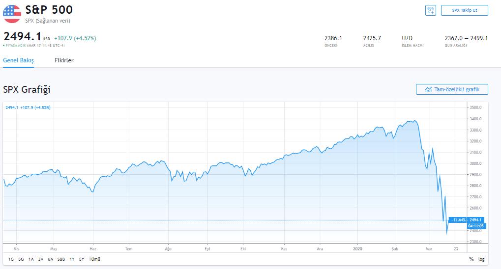 FED'in Son Dakika 500 Milyar Dolar Açıklaması Sonrası Dolar/TL, Bitcoin ve Piyasa Görünümü 9