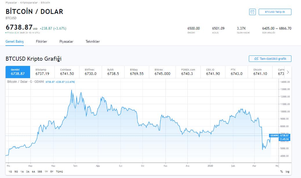 FED'in Güçlü Hamlesi Bitcoin, Dolar/TL, BIST ve Altını Sert Etkiledi 6