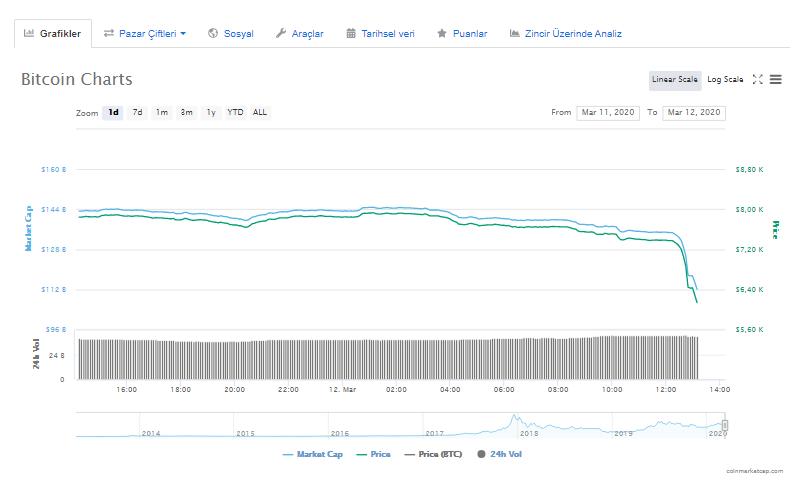 Son Dakika: Bitcoin 2.350 Doları Sildi! Piyasada Neler Oluyor? 3