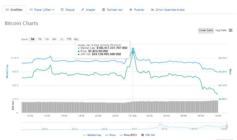 Son Dakika: Bitcoin'de 1.000 Dolar Buhar Oldu! Ripple ve Ethereum Çöküyor 3