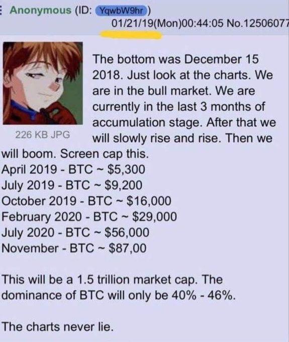 Önceki 3 Tahmini Doğru Çıktı! İşte Anonim Bitcoin Kâhini'nin Sıradaki Hedefi 3