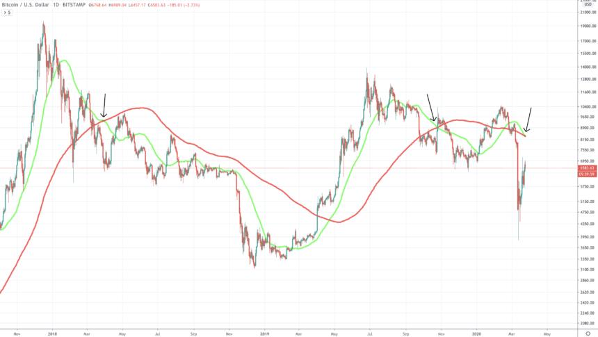 Bitcoin'de Death Cross Görüldü! Tarih Tekerrür Edecek mi? 2