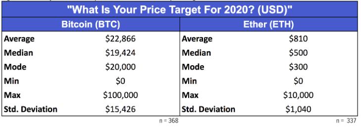 Rakamlar Çılgınca! İşte Bitcoin ve Ethereum'un 2020'de Göreceği Seviyeler 7