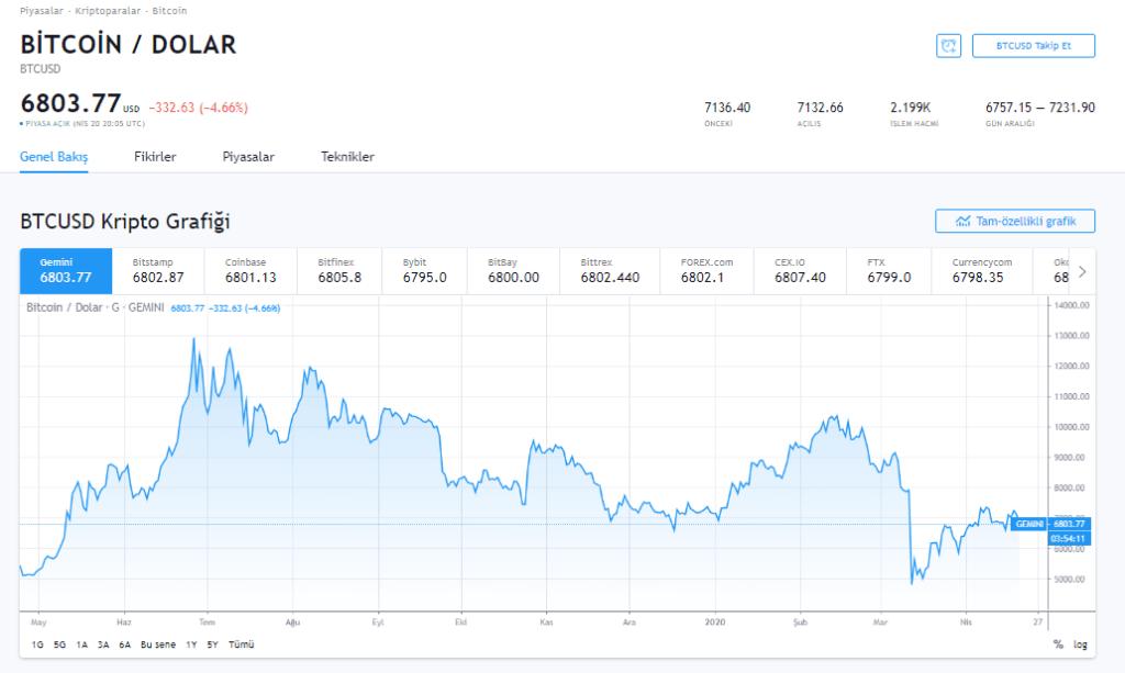 """Petrol Sıfırın Altını Görürken Bollinger'dan Bitcoin Yorumu Geldi: """"Sert Hareket Yakın"""" 7"""