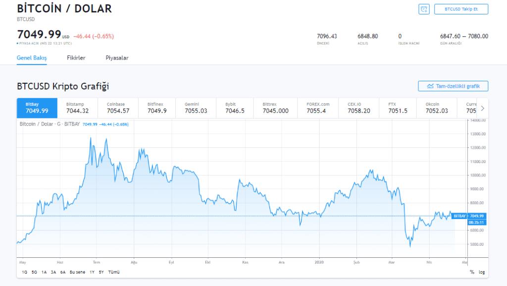 Bank of America'ya Göre Borsa Tekrar Dip Yapabilir: Peki Bitcoin? 5