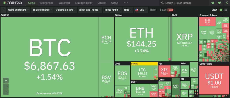 Bitcoin, Ethereum ve XRP Sakin; Bu Altcoin'se Yüzde 125 Sıçradı! 6