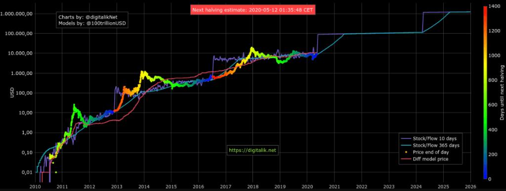 Bu Hafta Bitcoin Yatırımcılarını Neler Bekliyor? İşte Piyasayı Etkileyecek Üç Faktör 5