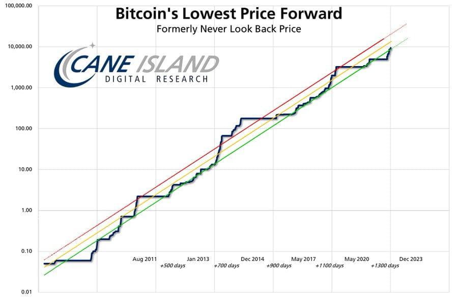 Usta Analist: Bu Tarihten Sonra Bitcoin'i Asla 10 Bin Doların Altında Görmeyeceğiz! 4