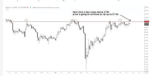 Piyasanın Gözde Trader'ı Bitcoin'in Hedeflediği Seviyeleri Adım Adım Açıkladı! 5