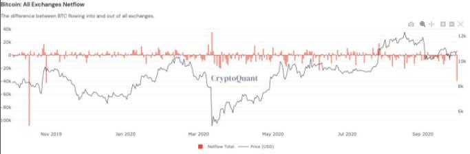 Borsalardaki Bitcoin Rezervleri Düşüşte: Bu Durum Balina Birikimine mi İşaret? 6
