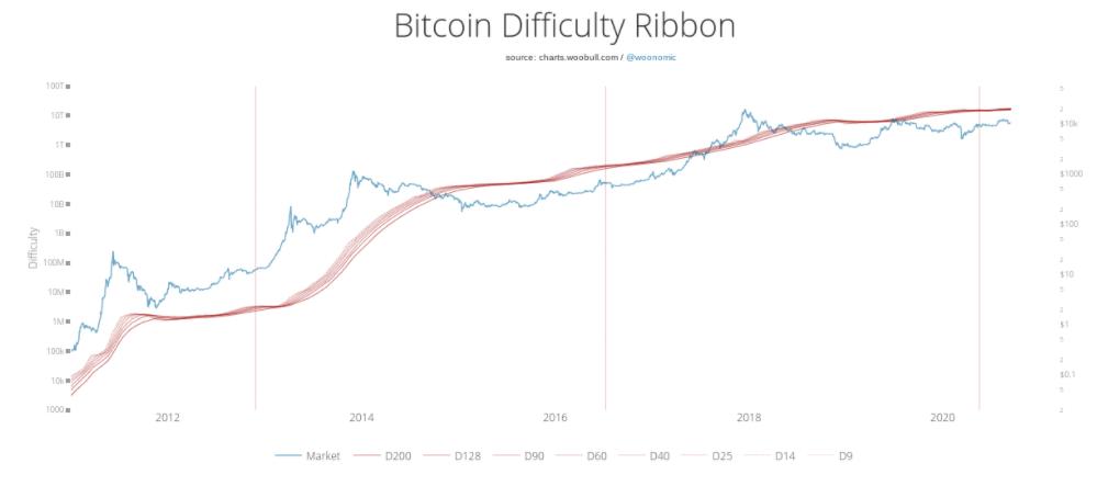 """Bitcoin'de """"Felaket Bir Dump"""" Görülecek mi? Analist Willy Woo Açıkladı 5"""
