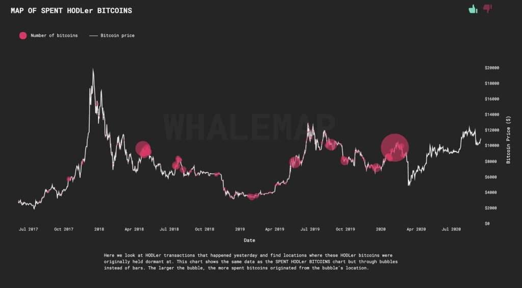 Bitcoin Balinaları Satışa mı Hazırlanıyor? İşte Kritik Veriler 4