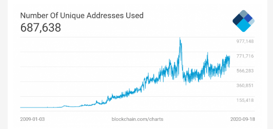 Bitcoin'in Uzun Vadeli Potansiyeli Nedir? Altın'ı Geçebilir Mi? 3
