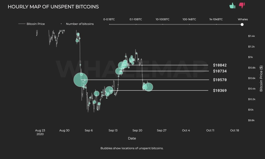 Son Balina Verileri Bitcoin'de Bu 4 Kritik Seviyeye İşaret Ediyor 4