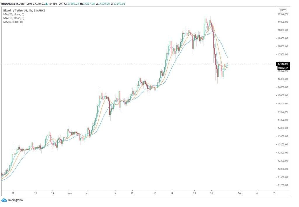 Trader'lar Bitcoin Fiyatının 13 Bin Dolara İnmesini Bekliyor: İşte Nedenleri 5