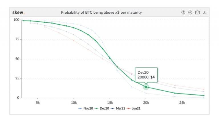 Bitcoin'in Yılı 20.000 Doların Üzerinde Sonlandırma Olasılığı Belirlendi! 4