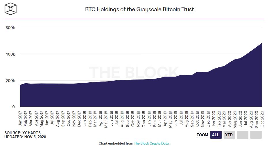 Dev Varlık Yöneticisi Guggenheim Bitcoin Yatırımı Yapabilir! 4