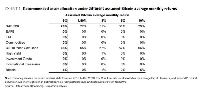 """New York Merkezli Yatırım Devi: """"Portföylerde Bitcoin'e Yer Var!"""" 5"""