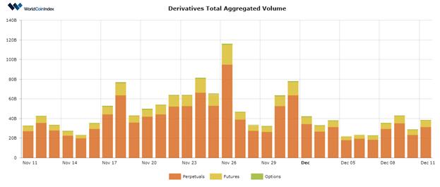 Bitcoin, Son Boğa Koşusundan Sonra Orta Derecede Negatif Volatilite Gösteriyor 10