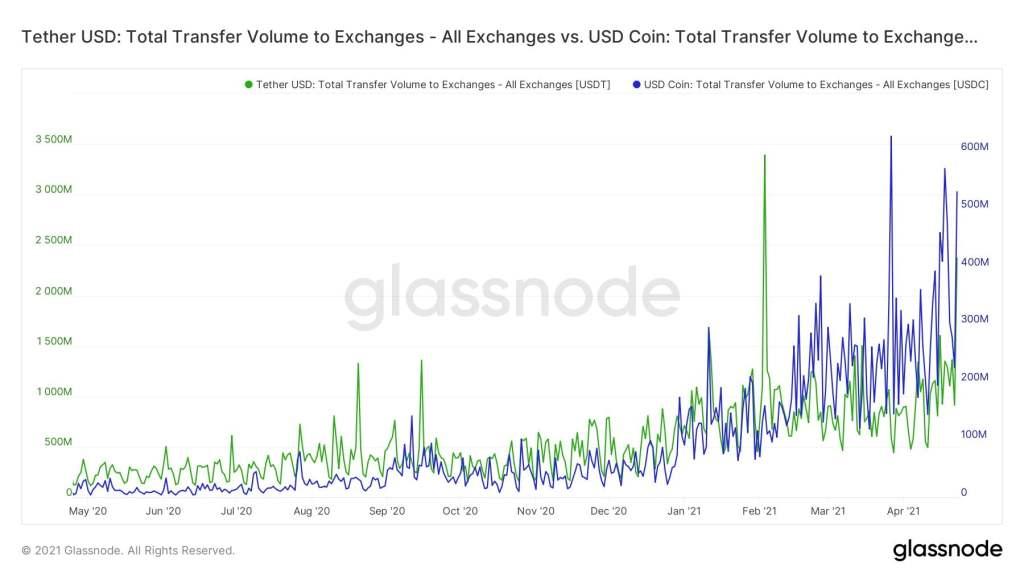 Kimler Bitcoin Satıyor ve Kimler Biriktiriyor? Veriler Konuşuyor