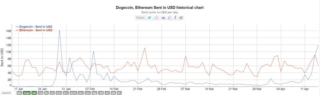 Dogecoin (DOGE) DOT, ADA ve USDT'yi Solladı – Balinalar Harekete Geçti 2 – capture 20210416183400035