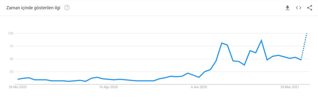 """Türkiye'de """"Bitcoin"""" Aramaları Yeni Zirvelere Çıktı"""