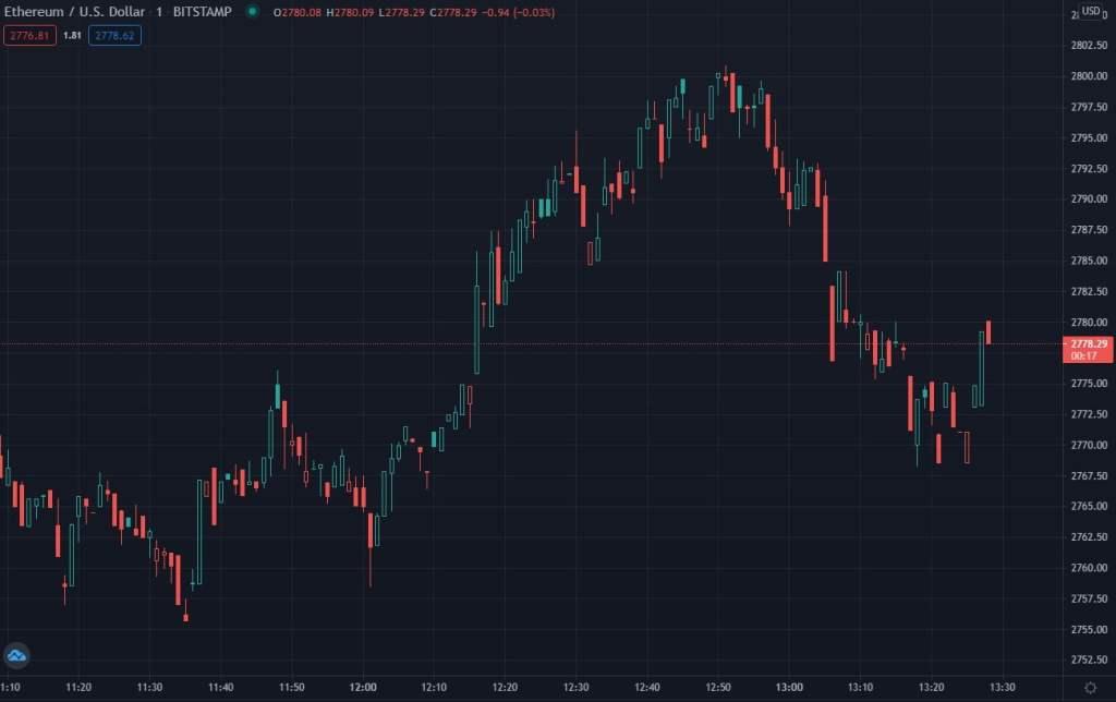 Ethereum Yeniden Rekor Kırdı: Piyasa Değeri ile PayPal'ı Solladı