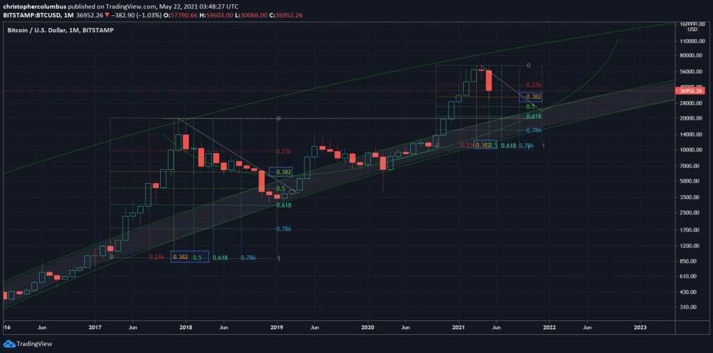 4 Seviyeyi Haber Verdi! Analist: Bitcoin Bu Diplere Gidiyor
