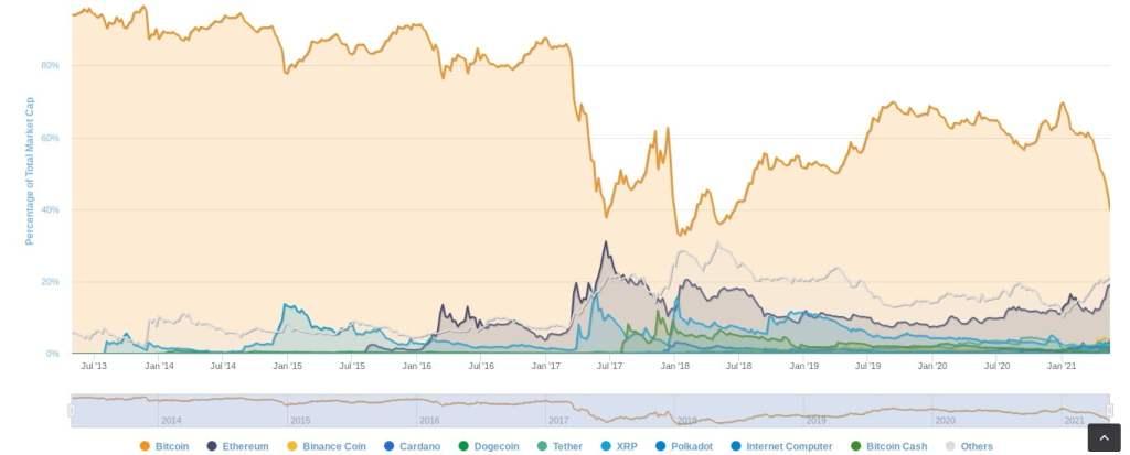 İşte Bitcoin ve Altcoin'lerde Bu Hafta İzlenmesi Gereken 5 Şey