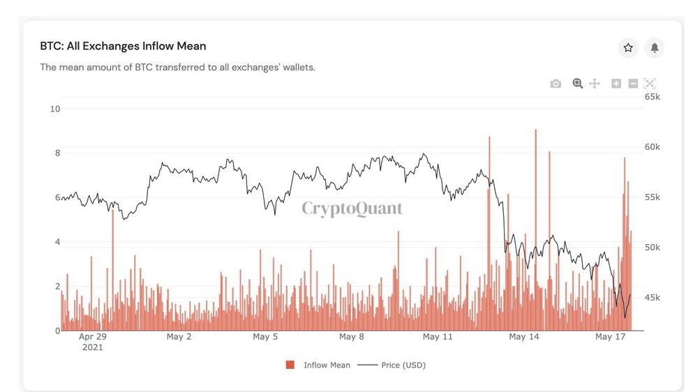 Analistten Can Sıkan Tahmin: Bitcoin Dumpingi Bu Günlerde Artacak!
