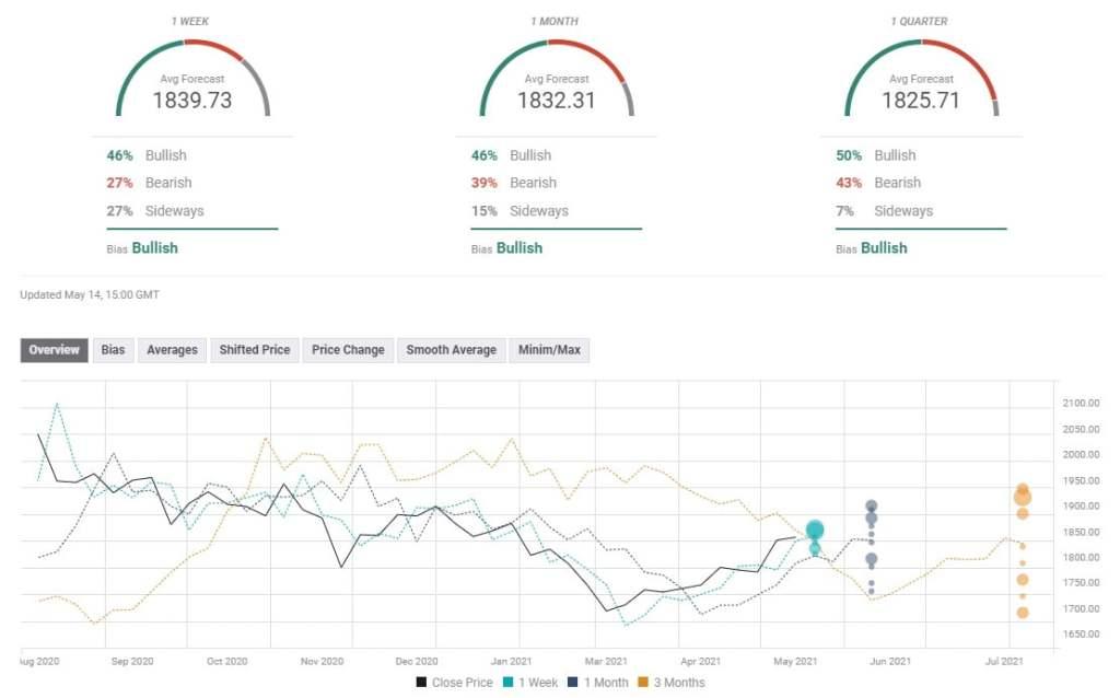 Profesyonel Analist: Altın Fiyatları İçin Haftaya Bu Gelişmelere ve Seviyelere Dikkat!