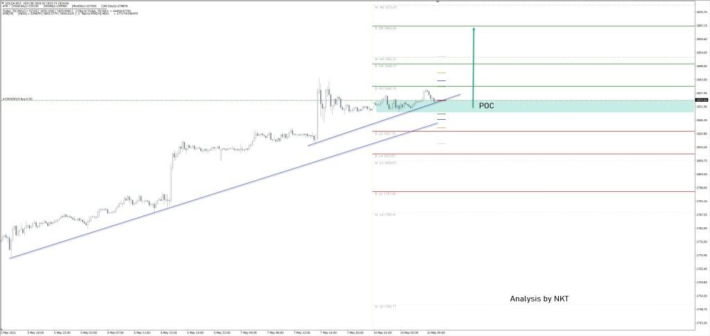 2 Analist: Altın Fiyatı, Şimdi Bu Seviyelere Yönelebilir!