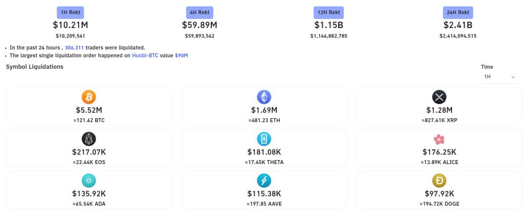 """Elon Musk """"Satmadık"""" Dedi ama Bitcoin'de Milyarlarca Dolar Tasfiye Oldu!"""