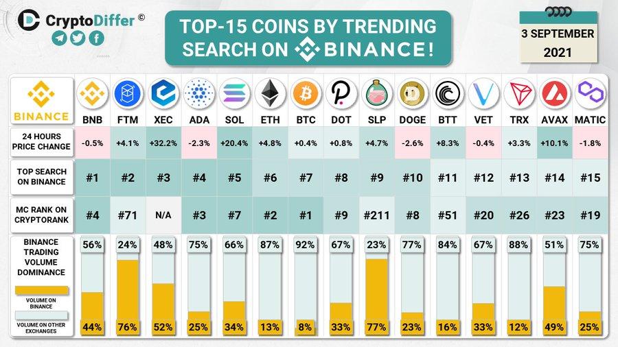 altcoin binance leva commercio bitcoin