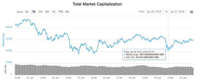 Kripto paraların market hacmi