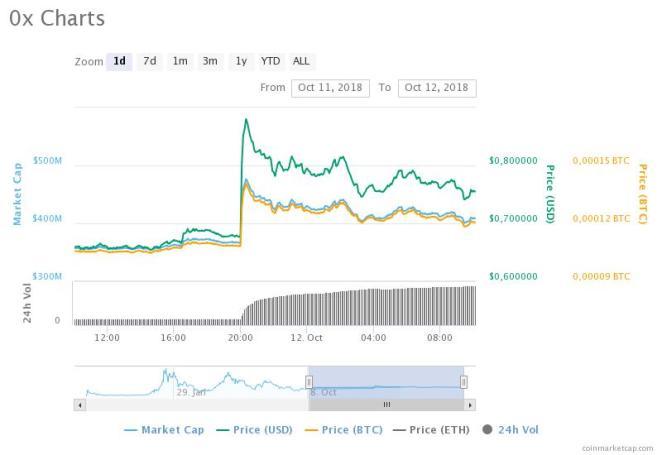0x (ZRX) fiyat grafiği