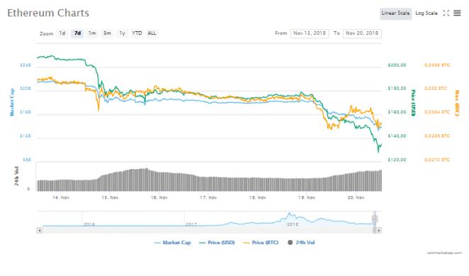 Ethereum fiyat grafiği