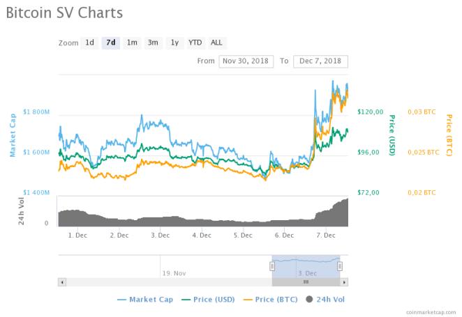 Bitcoin SV fiyat grafiği
