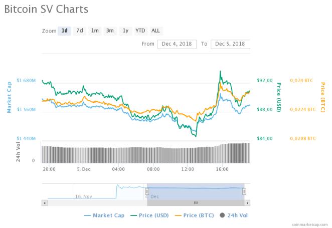Bitcoin SV fiyat grafiği - Kaynak: CainMarketCap