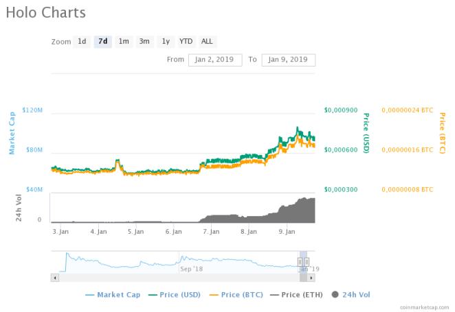 Holo (HOT) haftalık fiyat grafiği