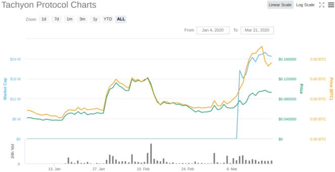 Kripto para piyasası çökerken bu altcoin yüzde 80 fırladı! 2