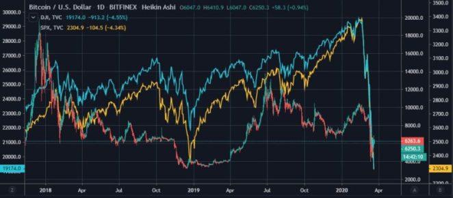 Bitcoin ve S&P 500 arasındaki korelasyon iki yılın zirvesinde 2
