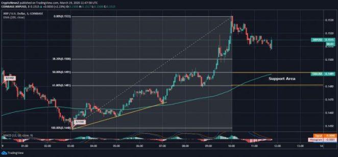 19 Mart Ripple analizi: XRP 15 sentin üstünde kalmaya çalışıyor 4